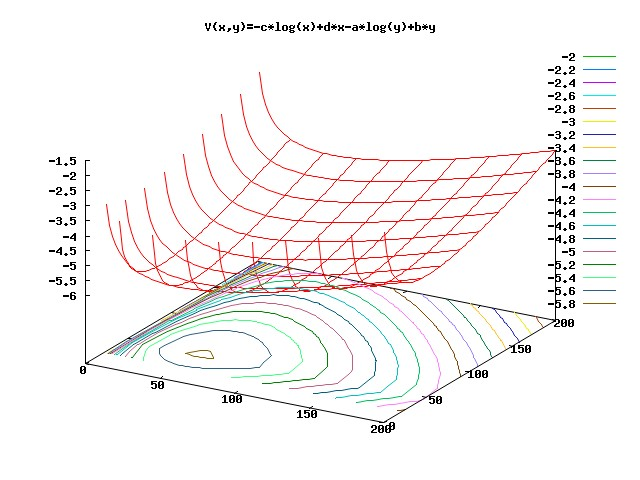 線形微分方程式系