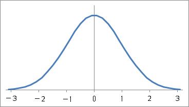 コンピュータIIJ(統計データ解析)第7回