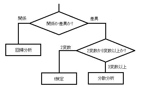 コンピュータIIJ(統計解析)第 ... : 数学 方程式 問題 : 数学